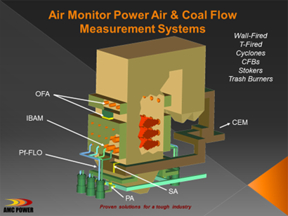image shows Air Monitor Power Air & Coal flow Measurement System diagram